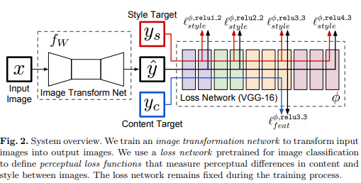 """Fast Style Transfer PyTorch Tutorial"""""""